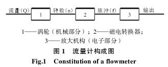 涡轮流量计构成图