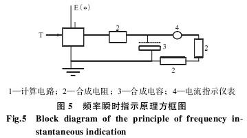 涡轮流量计频率瞬时指示原理方框图