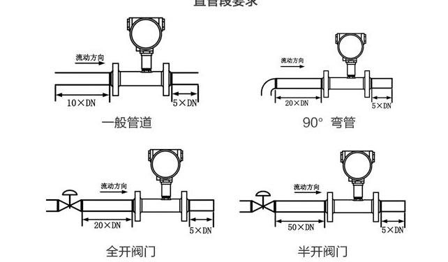 涡轮流量计安装 可选择水平安装或垂直安装
