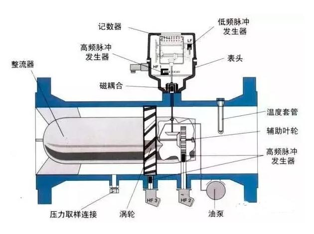 涡轮流量计的安装及要求