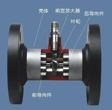 涡轮流量计的原理 叶轮转动感应体积流量