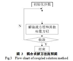图 3  耦合求解方法流程图