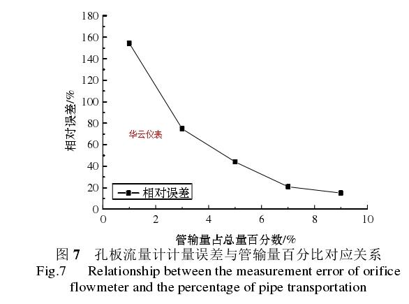 图 7   孔板流量计计量误差与管输量百分比对应关系