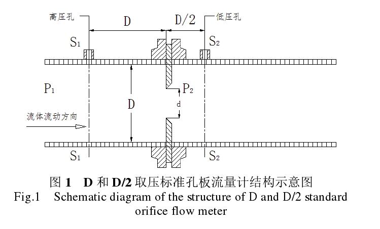 图 1   D 和 D/2 取压标准孔板流量计结构示意图