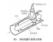 高压输油管线液体涡轮流量计型号与使用