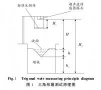 非接触式明渠流量计产品使用与原理说明