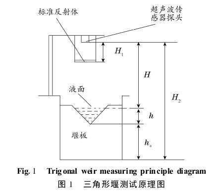 图 1  三角形堰测试原理图