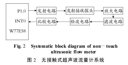 图 2  无接触式超声波流量计系统