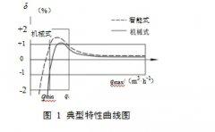 口吹法初判气体涡轮流量计的小流量误差