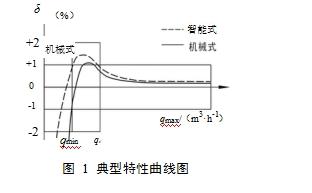 图 1 典型特性曲线图