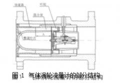 气体涡轮流量计导流器结