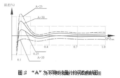 """图 2""""A""""为不同时流量计的误差曲线图"""