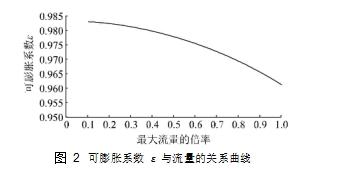 图 2可膨胀系数 ε 与流量的关系曲线