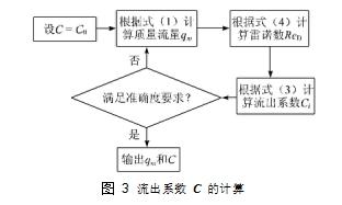 图 3流出系数 C 的计算