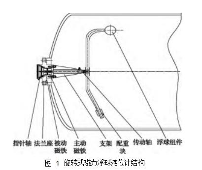图 1旋转式磁力浮球液位计结构
