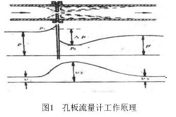 图1孔板流量计工作原理