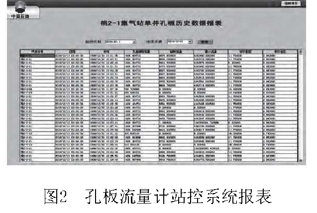 图2孔板流量计站控系统报表