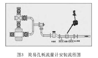 图3简易孔板流量计安装流程图