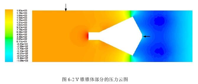 图6-2 V锥锥体部分的压力云图