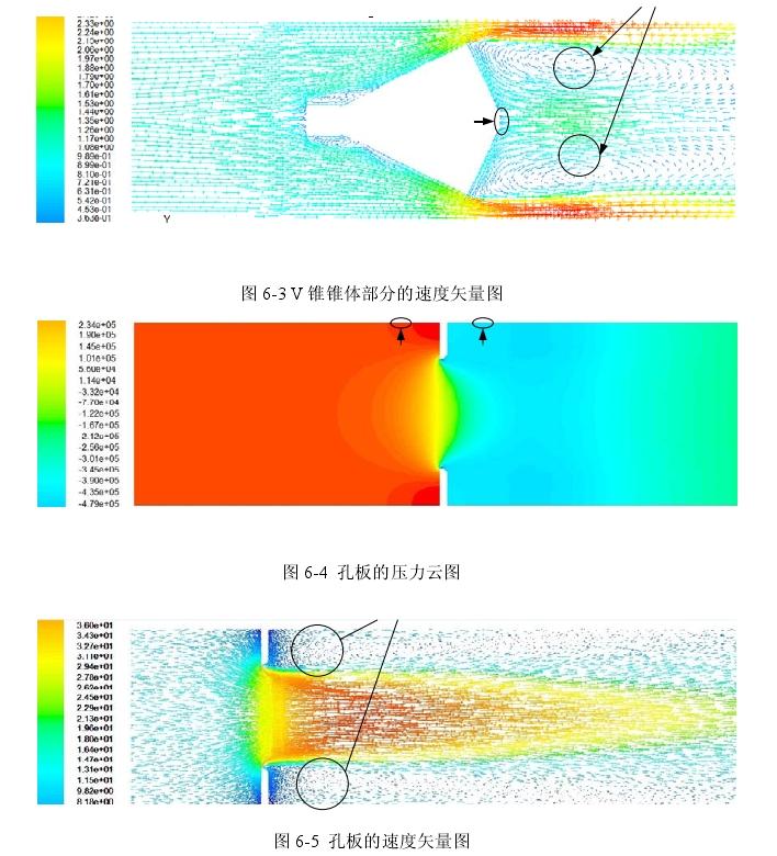 图6-3 V锥锥体部分的速度矢量图  图6-4孔板的压力云图  图6-5孔板的速度矢量图