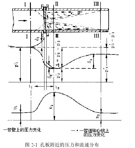 图 2-1  孔板附近的压力和流速分布