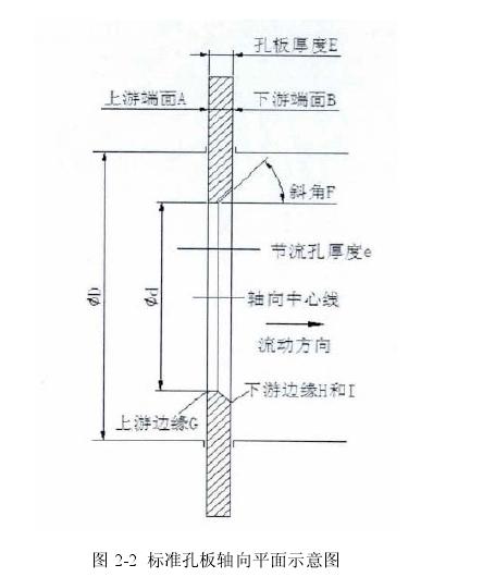 图 2-2  标准孔板轴向平面示意图