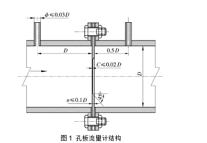 图1  孔板流量计结构