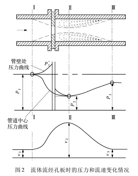 图2流体流经孔板时的压力和流速变化情况