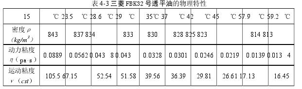 表 4-3 三菱 FBK32 号透平油的物理特性