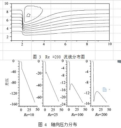 图 3  Re =200 流线分布图 图 4  轴向压力分布