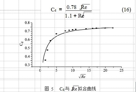 图 5Cd与 Re拟合曲线