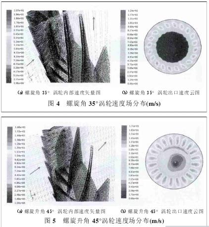 图 5 螺旋升角 45°涡轮速度场分布(m/s)(a)螺旋升角 45°涡轮内部速度矢量图 (b)螺旋升角 45°涡轮出口速度云图图 4 螺旋角 35°涡轮速度场分布(m/s)
