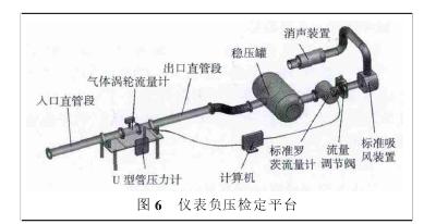 图 6 仪表负压检定平台