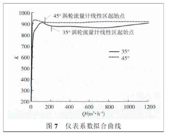 图 7 仪表系数拟合曲线