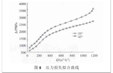 图 8 压力损失拟合曲线