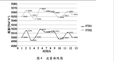 图4 流量曲线图