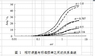 图 1  相对误差与标准频率之间的关系曲线