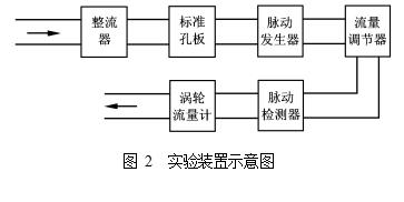 图 2  实验装置示意图