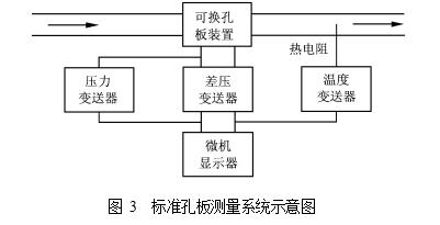 图 3  标准孔板测量系统示意图