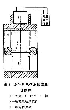 图1双叶片气体涡轮流计结构