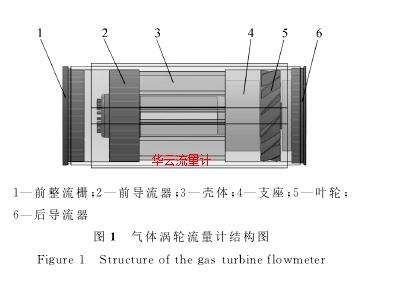 图1 气体涡轮流量计结构图