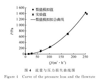 图4 流量与压力损失曲线图