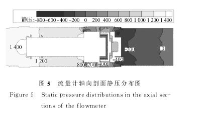 图5 流量计轴向剖面静压分布图