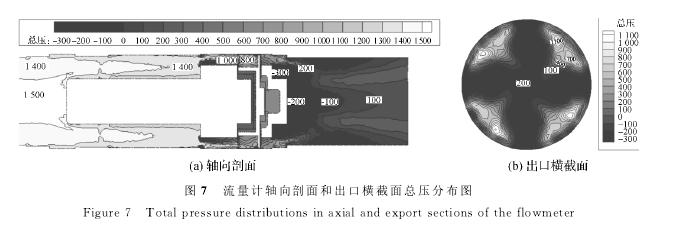 图7 流量计轴向剖面和出口横截面总压分布图