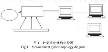 孔板流量计计量系统图