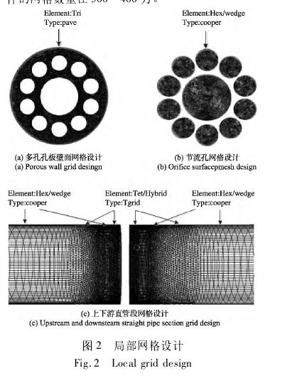 图 2 局部网格设计