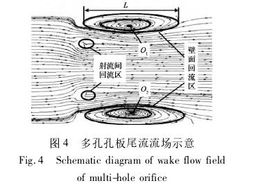 图 4 多孔孔板尾流流场示意