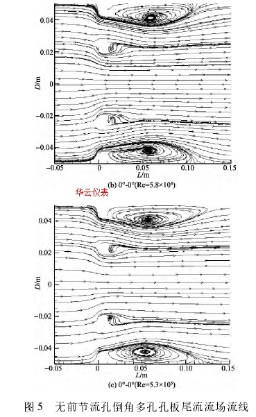 图 5 无前节流孔倒角多孔孔板尾流流场流线