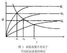 校准涡轮流量计动态响应特性的理论和实