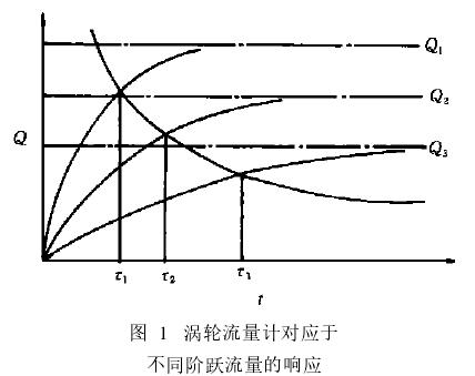 图 1 涡轮流量计对应于不同阶跃流量的响应